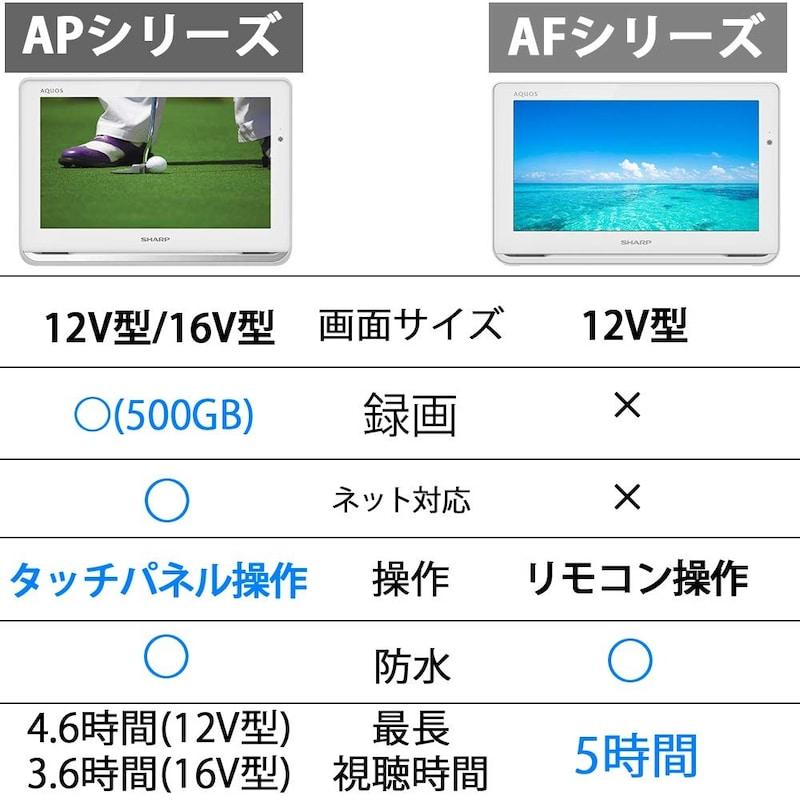 SHARP(シャープ),12V型 液晶 テレビ AQUOS 防水&ワイヤレス設計,2T-C12AP-W