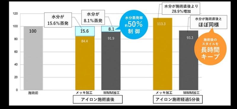 ホリスティックキュアーズ,ストレートアイロン,CCIS-G03B