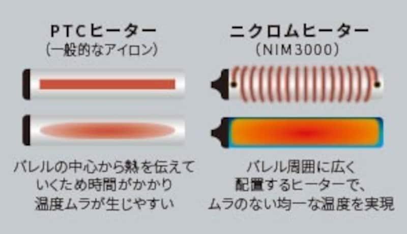 Nobby by TESCOM,プロフェッショナル プロテクトイオン ヘアーアイロン,NIM3000