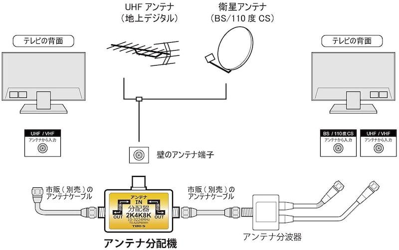 Taro's(タローズ),アンテナ分配器(2分配),TS-A2SP00WH