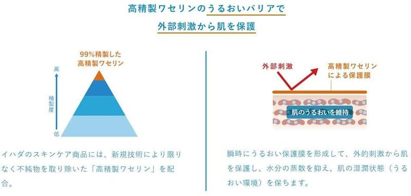 SHISEIDO(資生堂),IHADA(イハダ) 薬用とてもしっとり化粧水