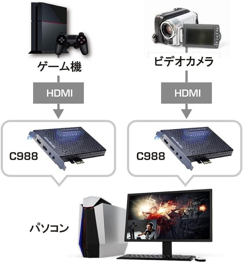AVERMEDIA(アバーメディア),Live Gamer HD2 PC内蔵型キャプチャーボード,c988