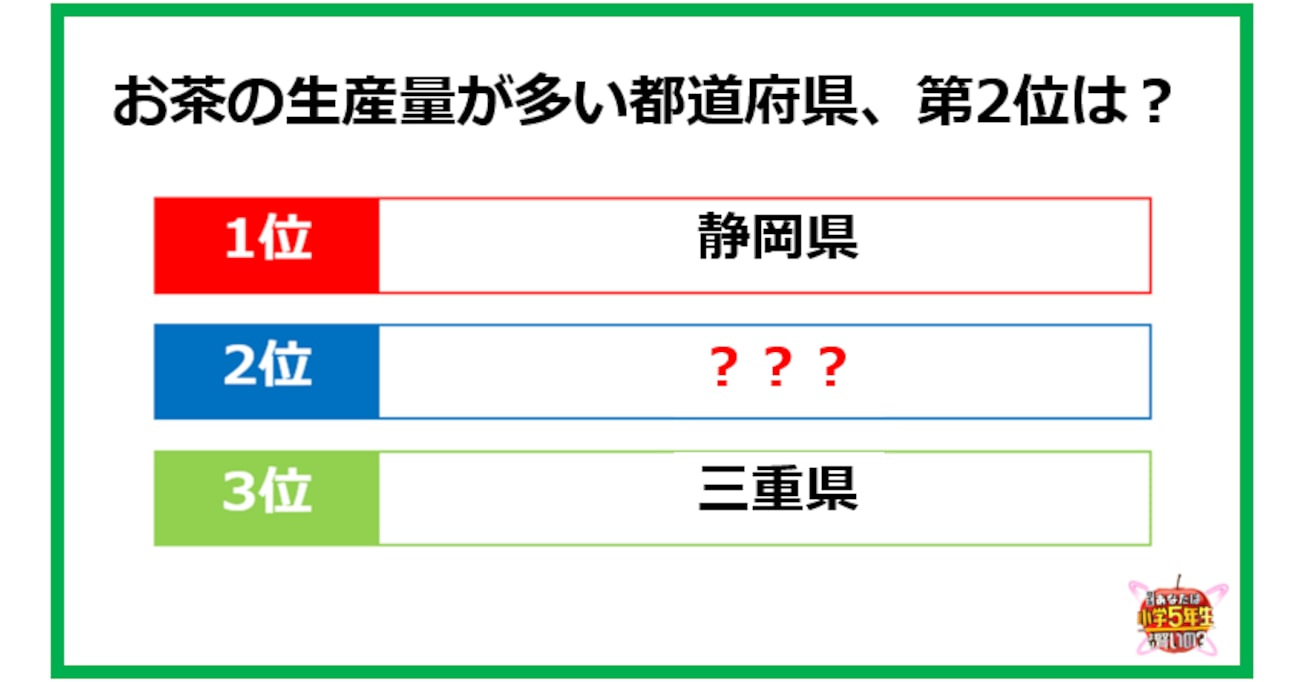 【小5レベル】お茶の生産量、静岡県の次に多いのはどこ?