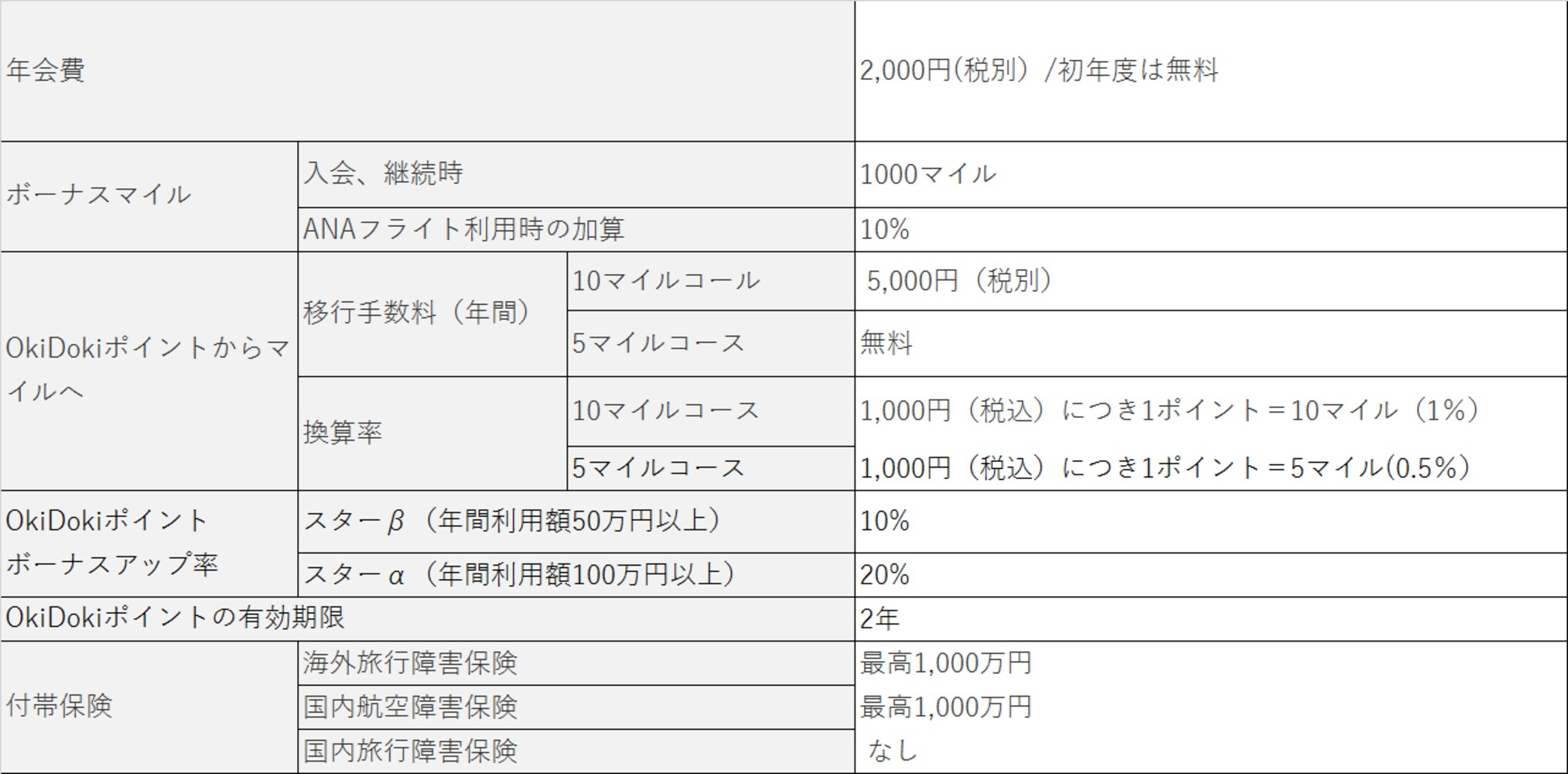 ANAJCB一般カードの基本情報