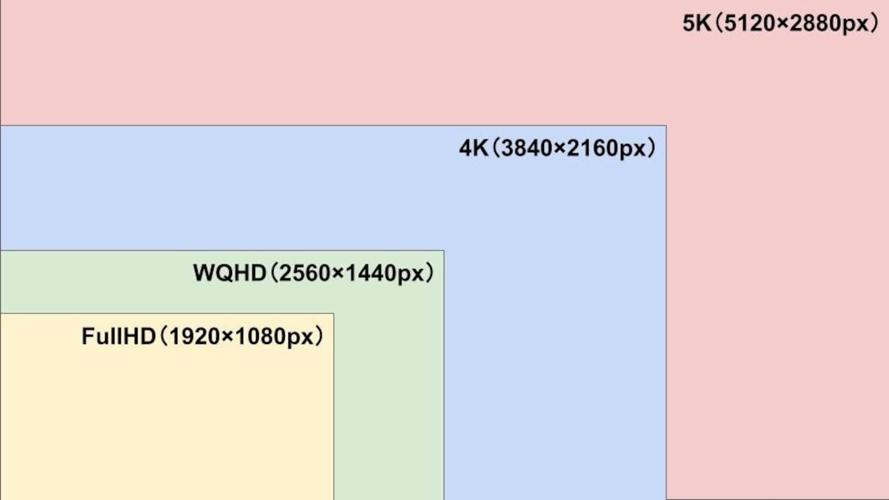4Kモニターの「4k」とは?