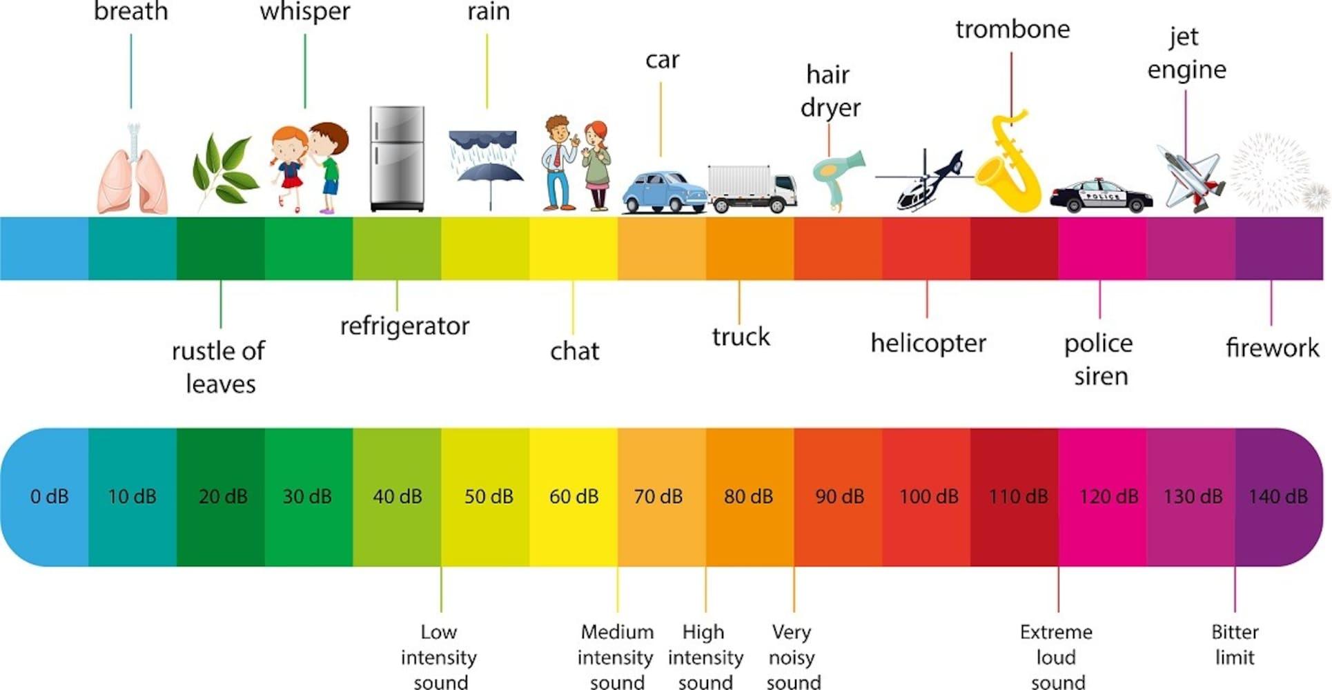 運転音|平均54dB程度、1番静かなのはトヨトミの50dB