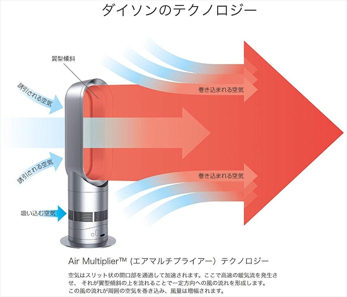 速暖性|風量・熱量の多い物を選ぶ
