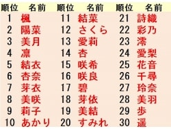 5年間で人気!女の子名前ランキング【2018年最新版】