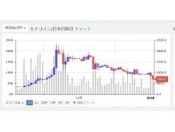 モナコインとはなにか?日本初の仮想通貨