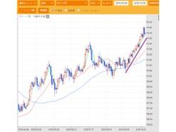 円安進むドル円は今後どうなる?まだまだドル買いが進む?