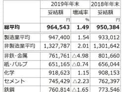 冬ボーナス平均支給額ランキング!2019年冬賞与・ボーナス最新版