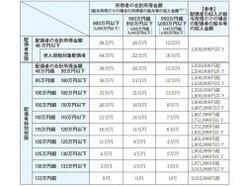 【2021年】年末調整の変更点と落とし穴!配偶者控除、扶養控除は本当に48万円に引き上げられたの?