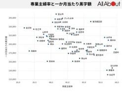 専業主婦率が一番高いのは京都市! 黒字率や世帯収入との関係から分かる家計の地域差