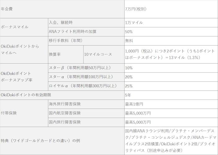 ANAJCBカードプレミアムの基本情報