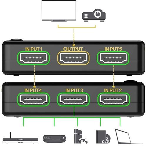HDMIセレクターの基本的な使い方