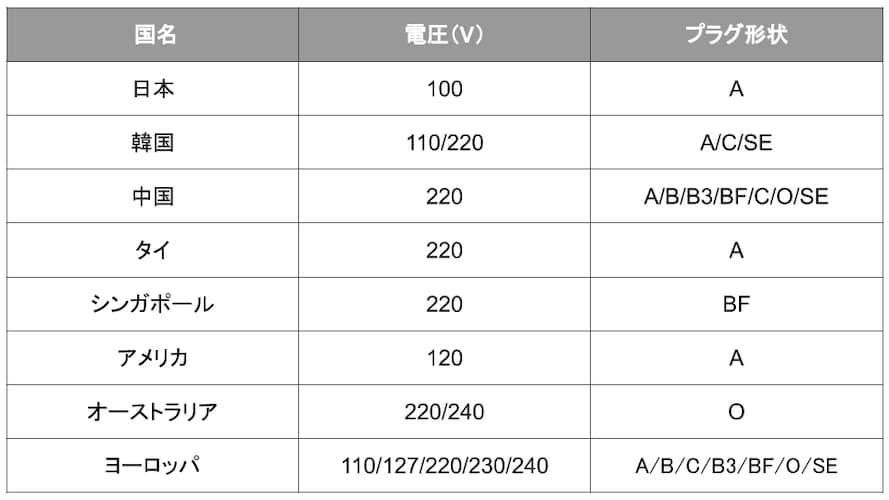 日本/韓国/中国/タイ/シンガポール/アメリカ/オーストラリア/ヨーロッパの対応電圧とプラグ形状