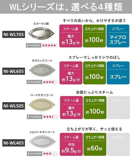 ・WLシリーズの4つのラインナップ