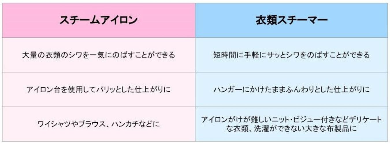 ティファールの「スチームアイロン」と「衣類スチーマー」の比較