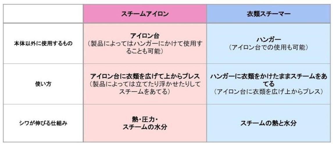 ■「スチームアイロン」と「衣類スチーマー」のポイントの比較