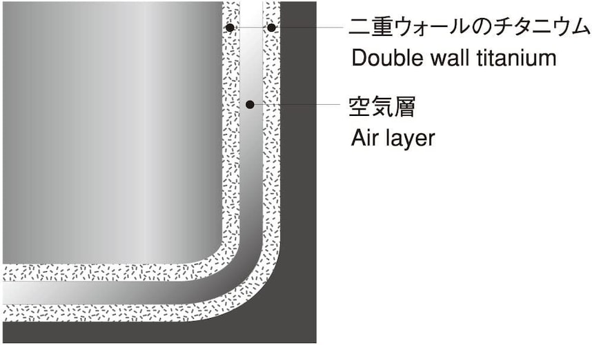 ▼シングルウォールとダブルウォール|保温・保冷効果の高い二重構造