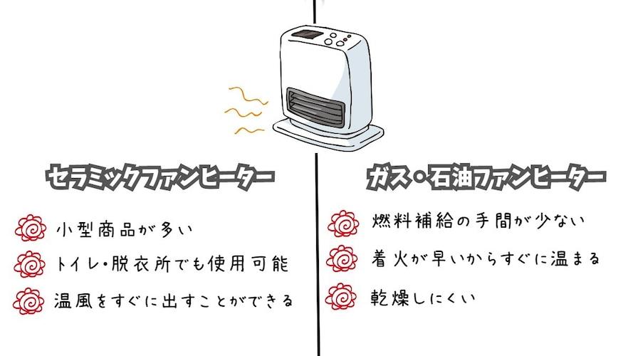 ・ファンヒーター|温風の出る小型エアコン