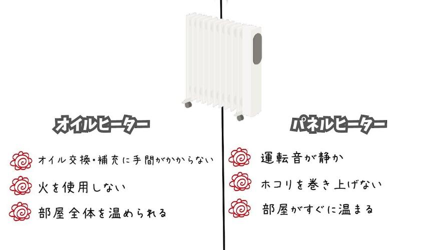 ・オイルヒーター|乾燥を防ぎたい方向け
