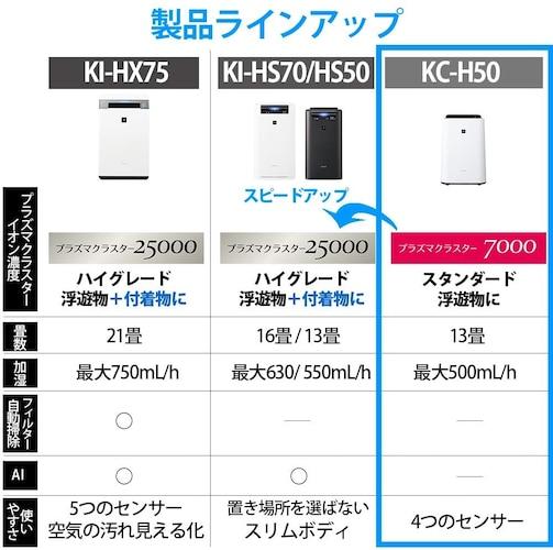 プラズマクラスター イオン濃度の違いを紹介!