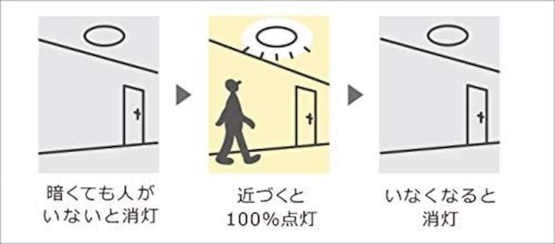 2.機能|人感センサーは消し忘れ防止に便利