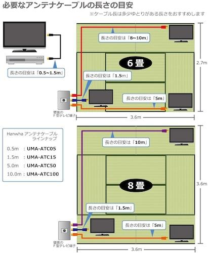 ケーブルの長さ|「3m」が使いやすい!延長用には「5m~10m」がおすすめ