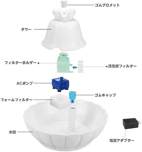 お手入れ|循環型はパーツ分解できる、洗いやすいものが◎
