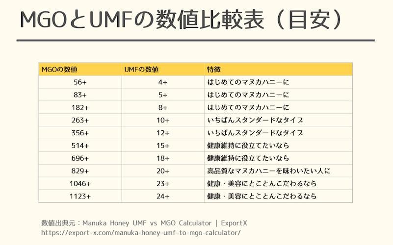 MGOとUMFの数値比較表