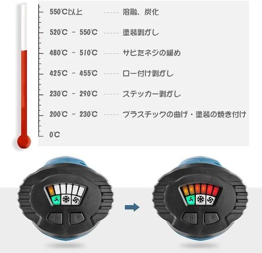 温度|作業内容に対応できる度数が出るかを確認