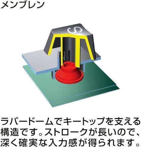 ■メンブレンキーボードの構造