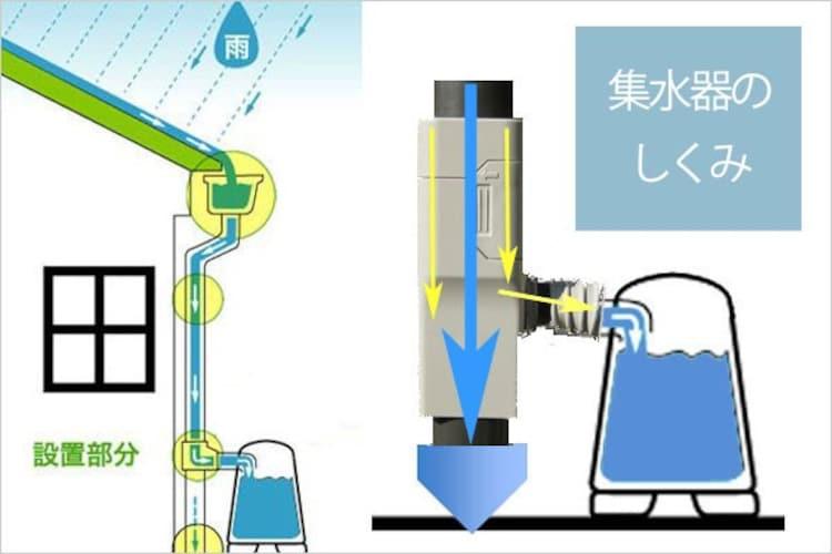 集水器|雨どいへの接続ツールの有無をチェック
