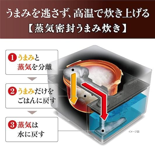 蒸気レス炊飯器の仕組み