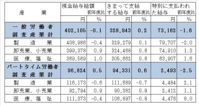 平成24年度分の毎月勤労統計調査(従業員5人以上の事業所対象)(出典:厚生労働省)