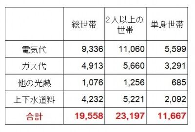 <水道光熱費の平均費用(月あたり)(円)>水道光熱費の平均支出。平均総額は約1万9558円とかなりの支出になっているのがわかる。単身世帯でも1万1667円となっており、新生活を始める人は要注意(出典:総務省「家計調査(平成27年)」)