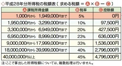 平成28年分所得税の税額表(暮らしと税の情報・平成28年度版より)