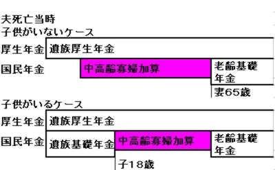 中高齢寡婦加算のイメージ図