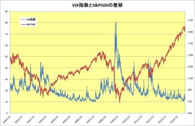 VIX指数とS&P500の推移(2014年9月17日)