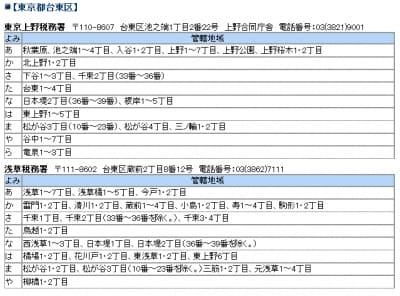 たとえば東京都台東区には浅草と東京上野、2つの税務署がある。町名や番地で細かく分かれているので注意