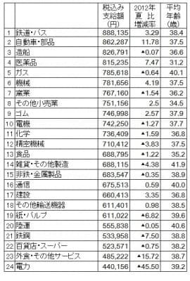 業種別では鉄道・バスが昨夏に続いてボーナス支給額トップ(出典:日本経済新聞社ボーナス調査、2013年5月13日現在。加重平均、増減率は%、▲は減)