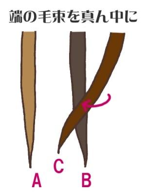 2.端の毛束を中央に持ってくる