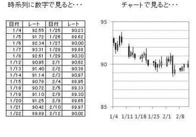 動きを視覚的にとらえるチャート。数値のデータと上手に使い分けたいですね