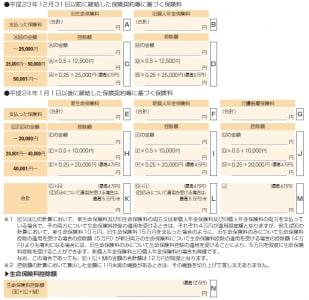生命保険料控除額の計算方法。国税庁「確定申告の手引き確定申告書A用」より抜粋