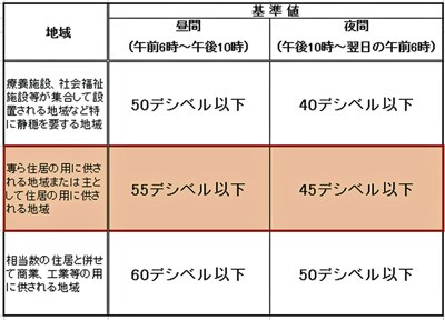【表1】騒音の基準値