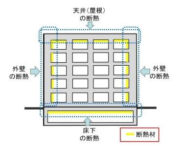 【図1】マンションの断熱で要チェックな場所は、外気に接する床、壁、天井です。