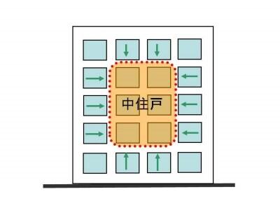 【図2】マンションの中住戸は上下左右を他住戸に挟まれているため、省エネ性は良い位置にあります