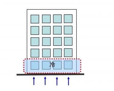 【図3】最下階の住戸は、冬の時期の床下からの冷気に注意が必要