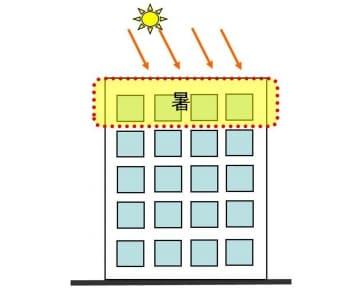 【図4】マンションの最上階は夏場屋上から伝わる熱に注意が必要です